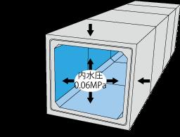 <TOPグレード>        止水性能 0.06 MPa